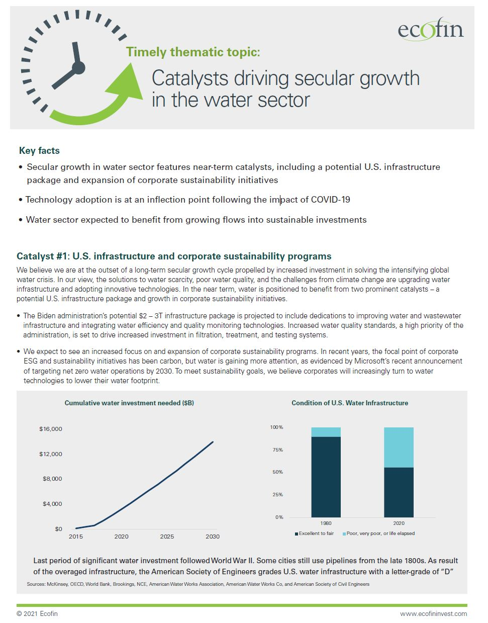 Timely thematic topic: Catalysts driving secular growth in the water sector